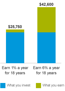 Bar chart comparing how much more you can earn in an account with 6% annual interest versus one with 1%.