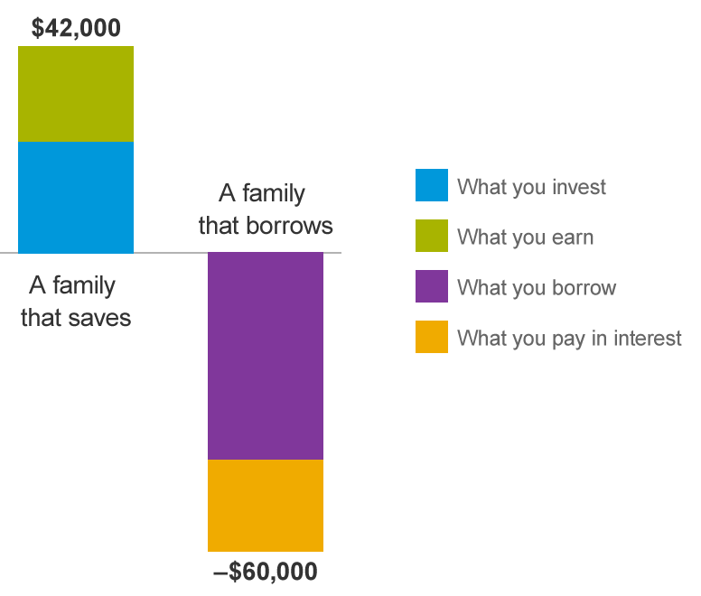 Saving vs  borrowing money for college | Vanguard