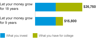 A bar chart showing that the earlier you save, the more money your child will have for college by the age of 18.