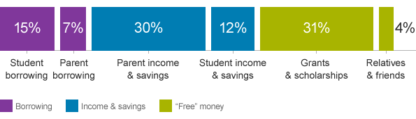 A visual showing the breakdown of how families pay for college based on borrowing, income and savings, and money from grants, scholarships, and family.