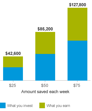 This bar chart shows how saving as little as $25 to $75 dollars a  week can positively affect your final balance.