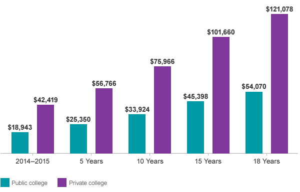 A series of bars showing how the projected cost of college will increase over  the next  18 years.