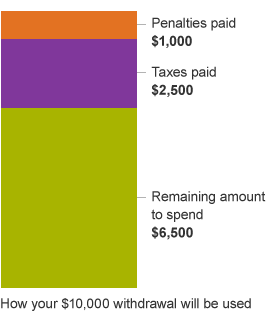 Bar chart depicting how much retirement money could go to taxes and penalties if an early withdrawal is made.