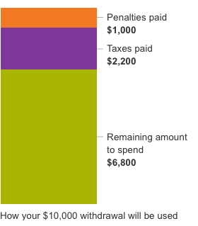 This bar chart shows how the money from a 401(k) withdrawal could go to taxes and penalties