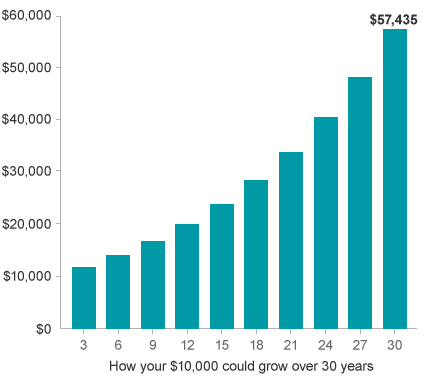 A series of bars showing compounding growth of $10,000 over 30 years.