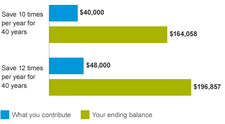A bar chart showing that missing a couple contributions a year can result in a much lower balance at retirement.