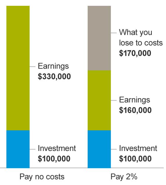 Impact of fees on investment returns