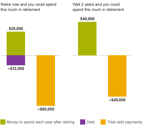 A bar chart showing that if you pay off debt before you retire, you'll pay less in interest and have more to spend than if you retire immediately.