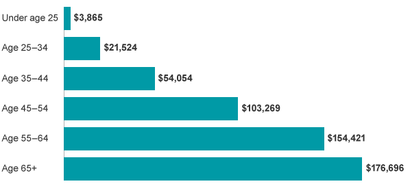 A bar chart showing that on average, retirement account balances increase with age.