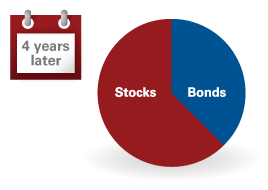 Two pie charts showing a portfolio becoming unbalanced because of market returns.
