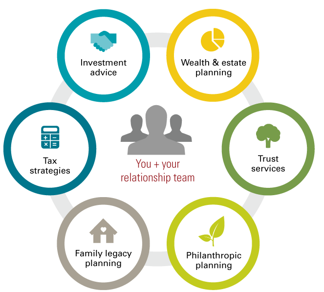 A graphic showing all of the wealth management services available to you through your relationship team.