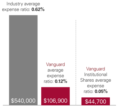 A graphic showing how much you'll pay at the industry average expense ratio, the Vanguard average expense ratio, and the Vanguard Institutional Shares average expense ratio.