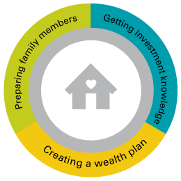 A graphic showing the three components that create your family legacy: preparing family members, getting investment knowledge, and creating a wealth plan