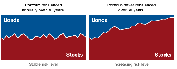 A graphic showing that a portfolio that's never rebalanced over 30 years will become increasingly risky compared with one that is rebalanced