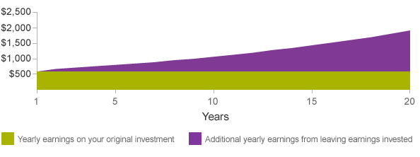 This graph shows how earnings on earnings will increasingly grow over time if you leave them in your account