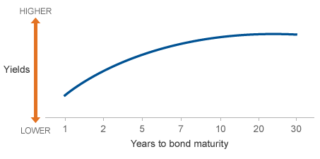 A chart showing that bonds with longer maturities usually offer increasingly higher yields